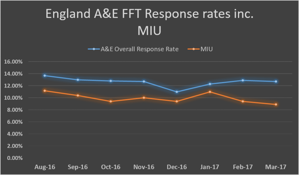 England average A&E FFT response rate trends inc. MIU
