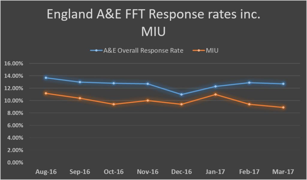 England average A&E FFT response rate trends inc. MIU