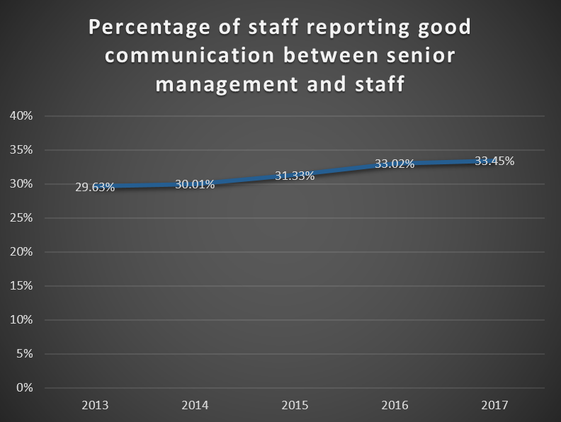 Staff Survey Results 2017