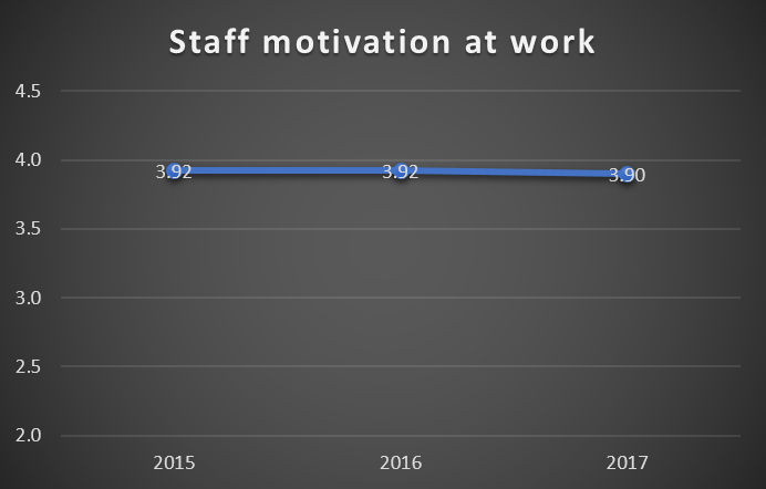 StaffSurvey2017b
